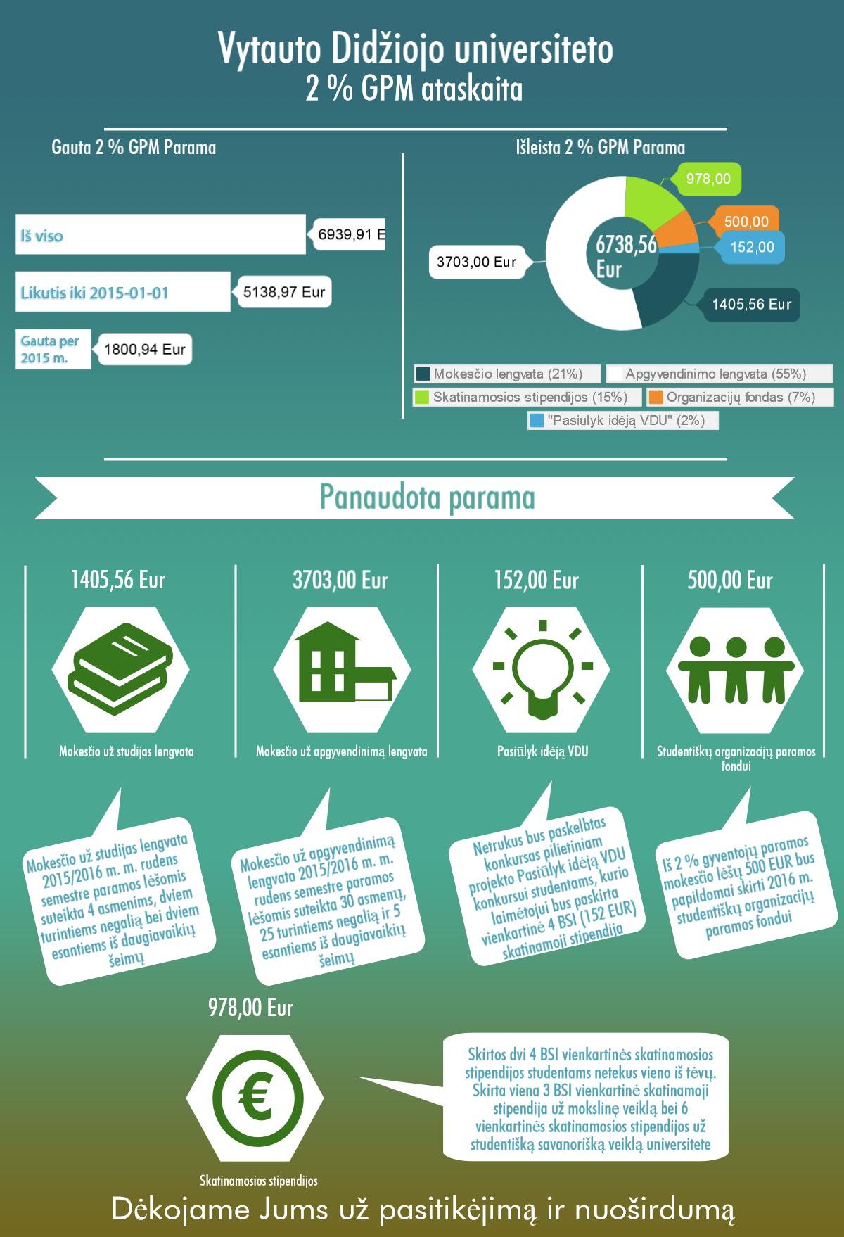 2proc infografikas v4
